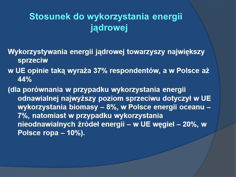 Stosunek do wykorzystania energii jądrowej Wykorzystywania energii jądrowej towarzyszy największy sprzeciw w UE opinie taką wyraża 37% respondentów, a