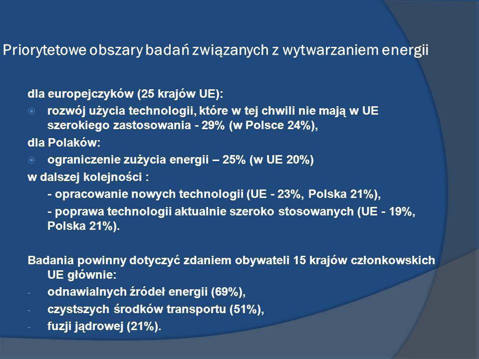 Priorytetowe obszary badań związanych z wytwarzaniem energii dla europejczyków (25 krajów UE): rozwój użycia technologii, które w tej chwili nie mają