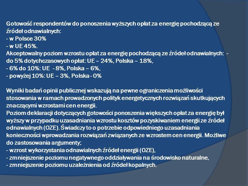 Gotowość respondentów do ponoszenia wyższych opłat za energię pochodzącą ze źródeł odnawialnych: - w Polsce 30% - w UE 45%. Akceptowalny poziom wzrost