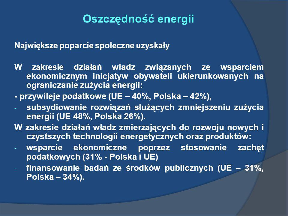 Oszczędność energii Największe poparcie społeczne uzyskały W zakresie działań władz związanych ze wsparciem ekonomicznym inicjatyw obywateli ukierunko