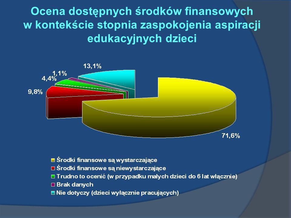 Ocena dostępnych środków finansowych w kontekście stopnia zaspokojenia aspiracji edukacyjnych dzieci