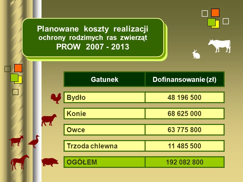GatunekDofinansowanie (zł) Bydło48 196 500 Konie68 625 000 Owce63 775 800 Trzoda chlewna11 485 500 OGÓŁEM192 082 800 Planowane koszty realizacji ochro