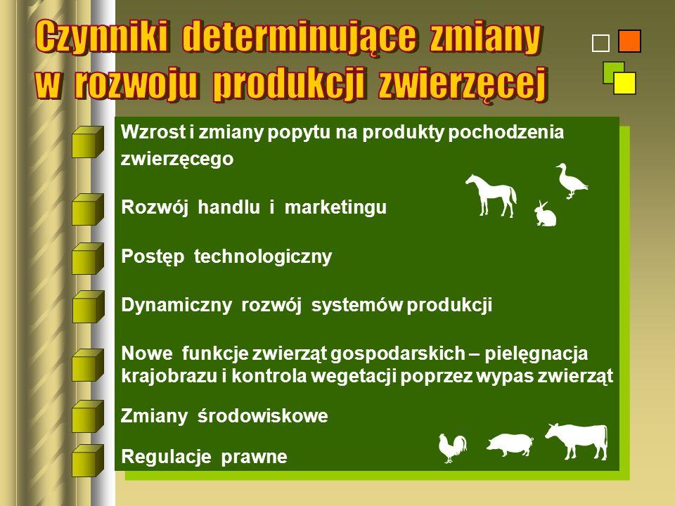 Wzrost i zmiany popytu na produkty pochodzenia zwierzęcego Rozwój handlu i marketingu Postęp technologiczny Dynamiczny rozwój systemów produkcji Nowe