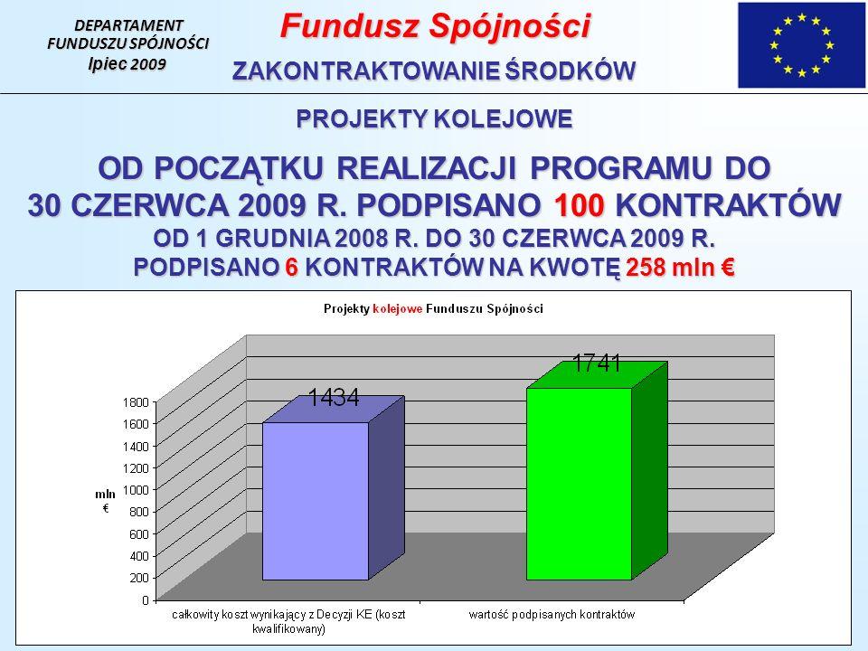 DEPARTAMENT FUNDUSZU SPÓJNOŚCI lpiec 2009 Fundusz Spójności ZAKONTRAKTOWANIE ŚRODKÓW PROJEKTY KOLEJOWE OD POCZĄTKU REALIZACJI PROGRAMU DO 30 CZERWCA 2