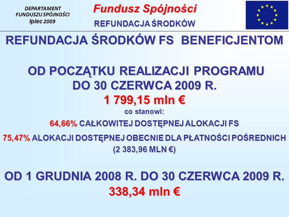 DEPARTAMENT FUNDUSZU SPÓJNOŚCI lpiec 2009 Fundusz Spójności REFUNDACJA ŚRODKÓW REFUNDACJA ŚRODKÓW FS BENEFICJENTOM OD POCZĄTKU REALIZACJI PROGRAMU DO 30 CZERWCA 2009 R.