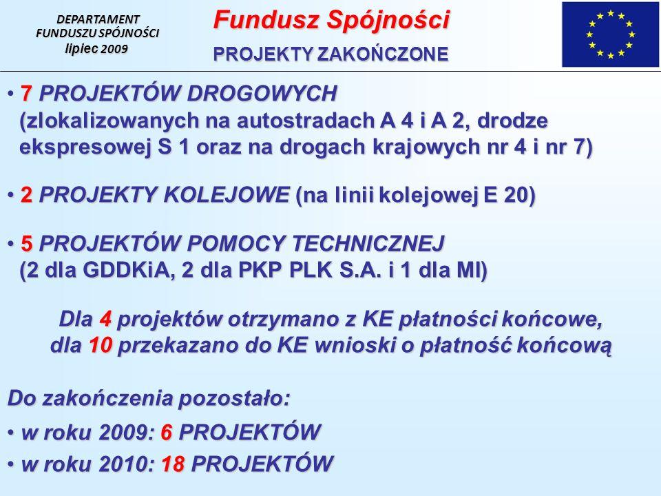 DEPARTAMENT FUNDUSZU SPÓJNOŚCI lipiec 2009 Fundusz Spójności PROJEKTY ZAKOŃCZONE 7 PROJEKTÓW DROGOWYCH (zlokalizowanych na autostradach A 4 i A 2, drodze (zlokalizowanych na autostradach A 4 i A 2, drodze ekspresowej S 1 oraz na drogach krajowych nr 4 i nr 7) ekspresowej S 1 oraz na drogach krajowych nr 4 i nr 7) 2 PROJEKTY KOLEJOWE (na linii kolejowej E 20) 2 PROJEKTY KOLEJOWE (na linii kolejowej E 20) 5 PROJEKTÓW POMOCY TECHNICZNEJ 5 PROJEKTÓW POMOCY TECHNICZNEJ (2 dla GDDKiA, 2 dla PKP PLK S.A.