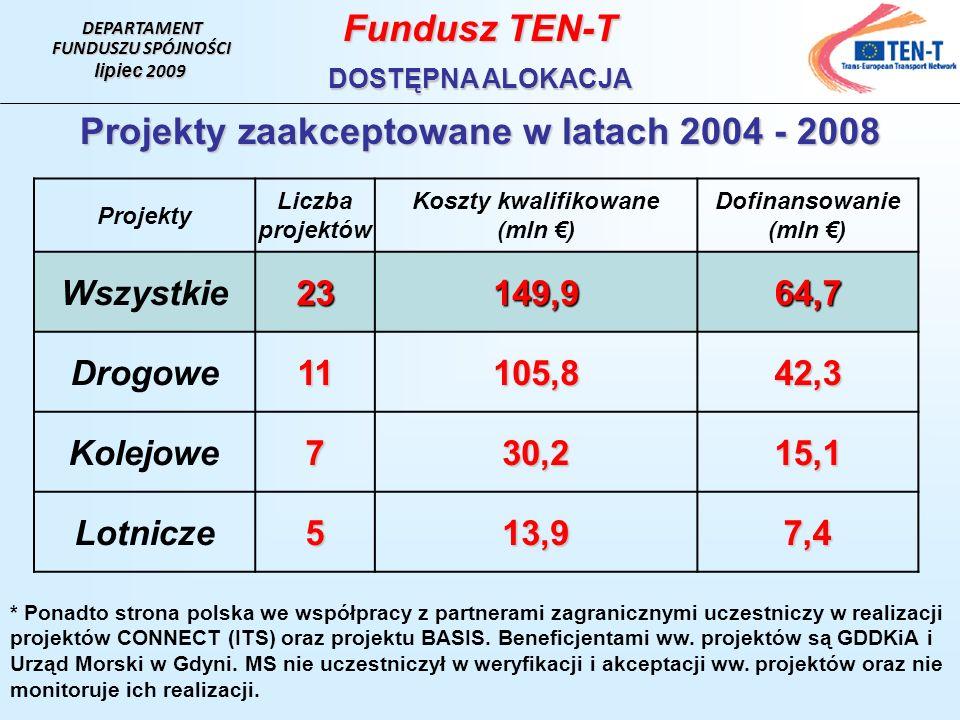 DEPARTAMENT FUNDUSZU SPÓJNOŚCI lipiec 2009 Fundusz TEN-T DOSTĘPNA ALOKACJA Projekty Liczba projektów Koszty kwalifikowane (mln ) Dofinansowanie (mln ) Wszystkie23149,964,7 Drogowe11105,842,3 Kolejowe730,215,1 Lotnicze513,97,4 * Ponadto strona polska we współpracy z partnerami zagranicznymi uczestniczy w realizacji projektów CONNECT (ITS) oraz projektu BASIS.