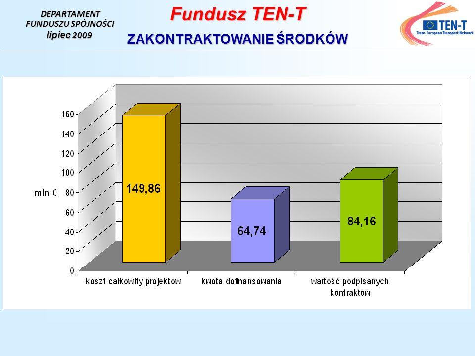 DEPARTAMENT FUNDUSZU SPÓJNOŚCI lipiec 2009 Fundusz TEN-T ZAKONTRAKTOWANIE ŚRODKÓW