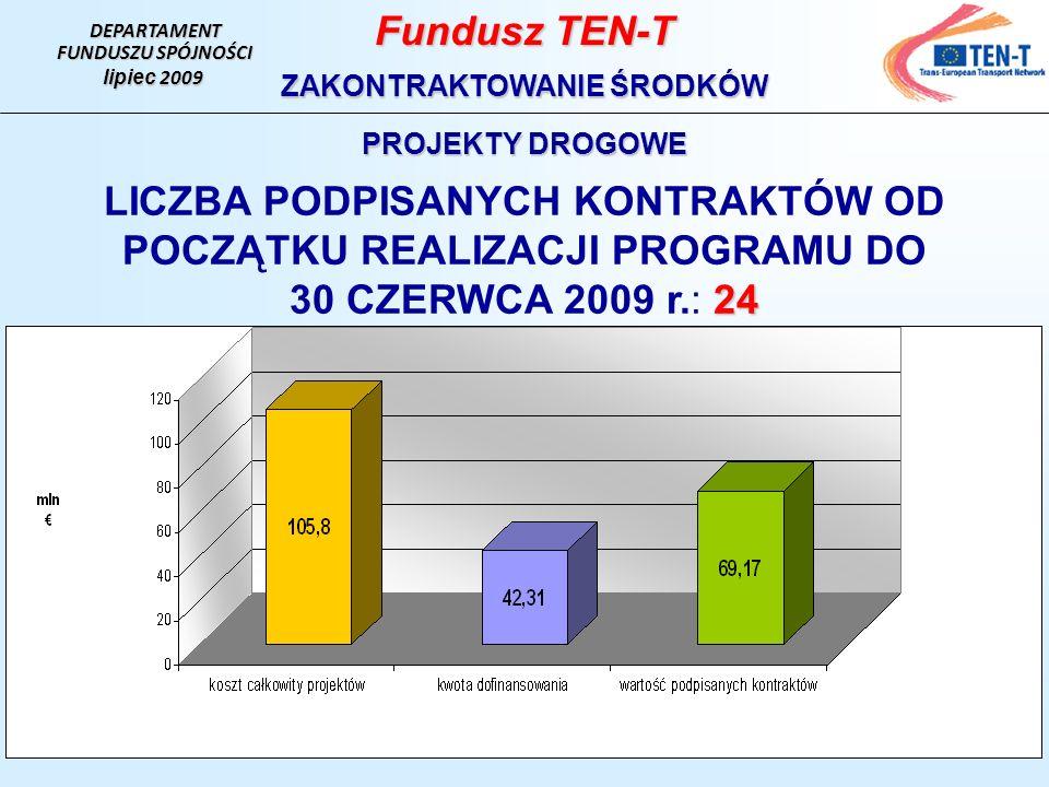 DEPARTAMENT FUNDUSZU SPÓJNOŚCI lipiec 2009 Fundusz TEN-T ZAKONTRAKTOWANIE ŚRODKÓW PROJEKTY DROGOWE LICZBA PODPISANYCH KONTRAKTÓW OD POCZĄTKU REALIZACJI PROGRAMU DO 24 30 CZERWCA 2009 r.: 24