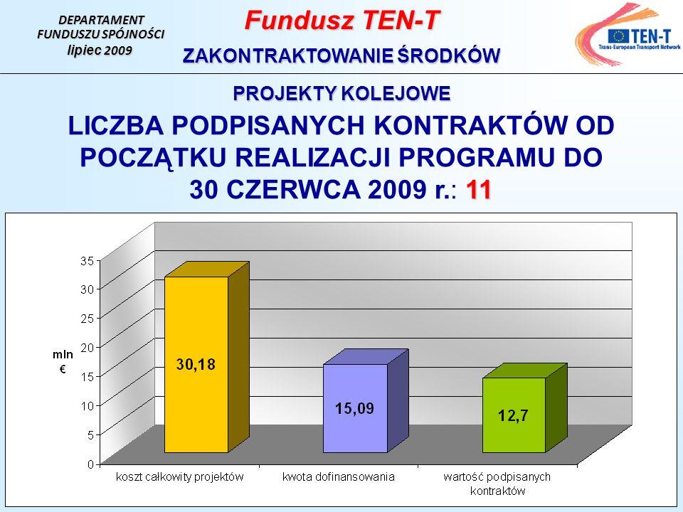 DEPARTAMENT FUNDUSZU SPÓJNOŚCI lipiec 2009 Fundusz TEN-T ZAKONTRAKTOWANIE ŚRODKÓW PROJEKTY KOLEJOWE LICZBA PODPISANYCH KONTRAKTÓW OD POCZĄTKU REALIZACJI PROGRAMU DO 11 30 CZERWCA 2009 r.: 11