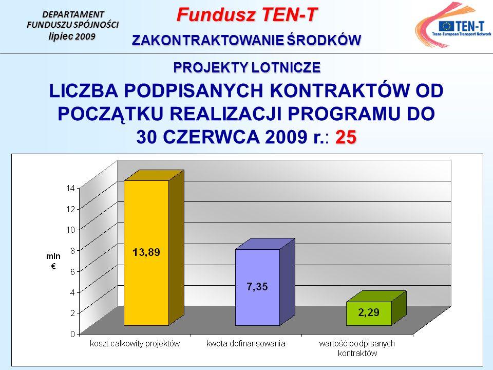 DEPARTAMENT FUNDUSZU SPÓJNOŚCI lipiec 2009 Fundusz TEN-T ZAKONTRAKTOWANIE ŚRODKÓW PROJEKTY LOTNICZE LICZBA PODPISANYCH KONTRAKTÓW OD POCZĄTKU REALIZACJI PROGRAMU DO 25 30 CZERWCA 2009 r.: 25