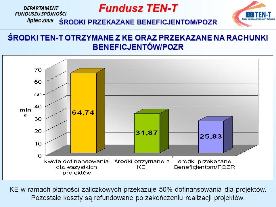 DEPARTAMENT FUNDUSZU SPÓJNOŚCI lipiec 2009 Fundusz TEN-T ŚRODKI PRZEKAZANE BENEFICJENTOM/POZR ŚRODKI TEN-T OTRZYMANE Z KE ORAZ PRZEKAZANE NA RACHUNKI BENEFICJENTÓW/POZR KE w ramach płatności zaliczkowych przekazuje 50% dofinansowania dla projektów.