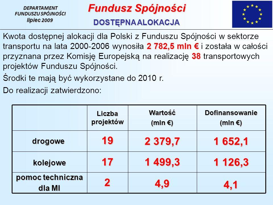 DEPARTAMENT FUNDUSZU SPÓJNOŚCI lipiec 2009 Fundusz Spójności DOSTĘPNA ALOKACJA 2 782,5 mln 38 Kwota dostępnej alokacji dla Polski z Funduszu Spójności w sektorze transportu na lata 2000-2006 wynosiła 2 782,5 mln i została w całości przyznana przez Komisję Europejską na realizację 38 transportowych projektów Funduszu Spójności.
