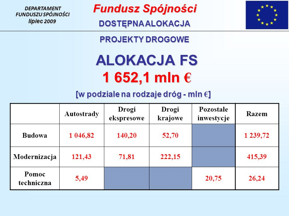 ALOKACJA FS 1 652,1 mln 1 652,1 mln [w podziale na rodzaje dróg - mln ] Autostrady Drogi ekspresowe Drogi krajowe Pozostałe inwestycje Razem Budowa1 0