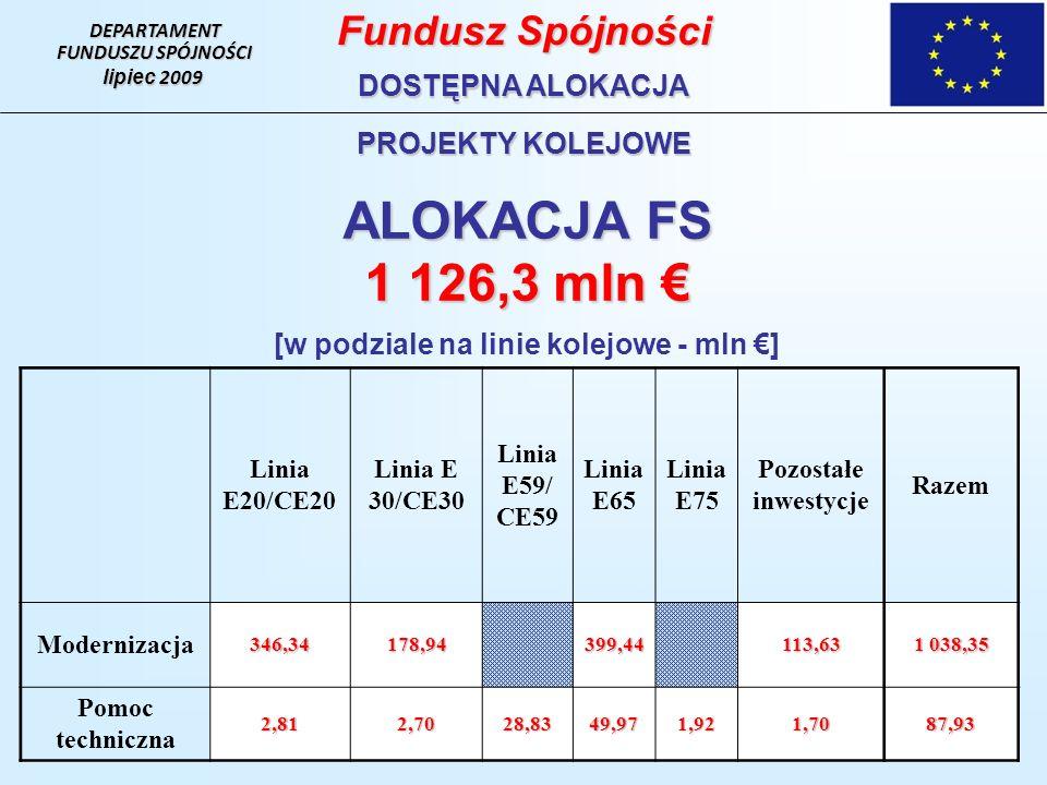 DEPARTAMENT FUNDUSZU SPÓJNOŚCI lipiec 2009 Fundusz Spójności DOSTĘPNA ALOKACJA PROJEKTY KOLEJOWE ALOKACJA FS 1 126,3 mln 1 126,3 mln [w podziale na linie kolejowe - mln ] Linia E20/CE20 Linia E 30/CE30 Linia E59/ CE59 Linia E65 Linia E75 Pozostałe inwestycje Razem Modernizacja346,34178,94 399,44 113,63 1 038,35 Pomoc techniczna2,812,7028,8349,971,921,7087,93