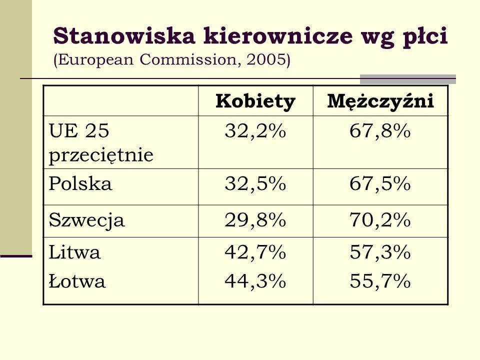 Stanowiska kierownicze wg płci (European Commission, 2005) KobietyMężczyźni UE 25 przeciętnie 32,2%67,8% Polska32,5%67,5% Szwecja29,8%70,2% Litwa Łotw