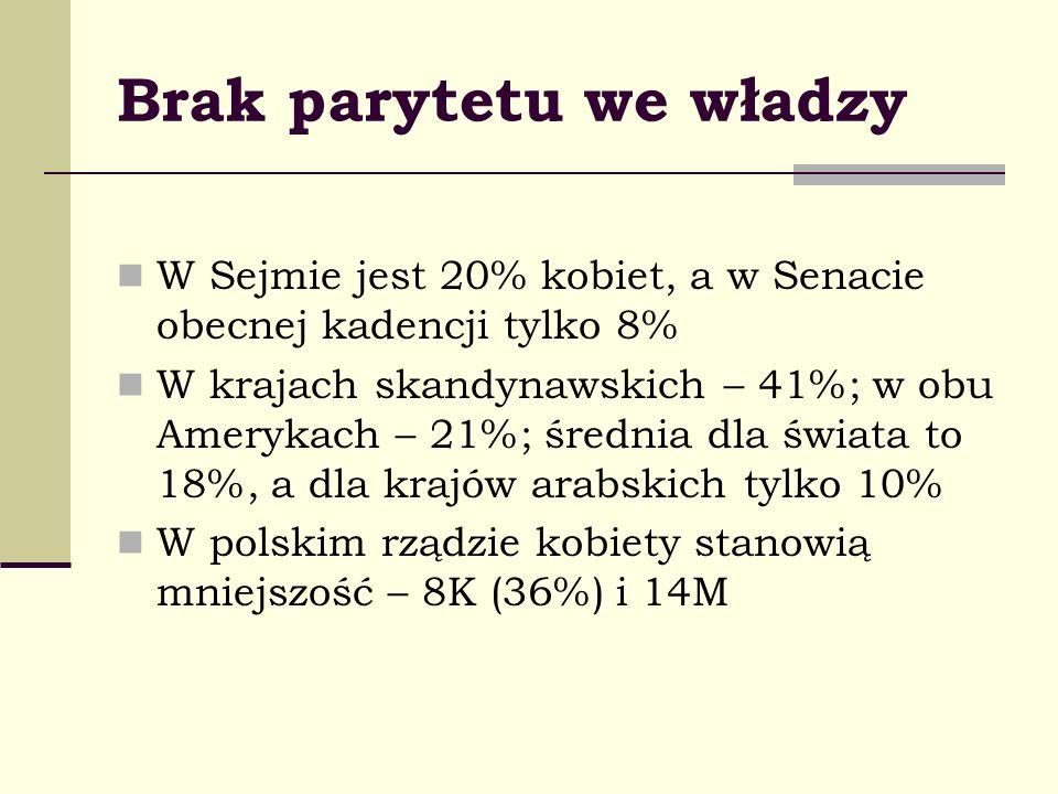 Brak parytetu we władzy W Sejmie jest 20% kobiet, a w Senacie obecnej kadencji tylko 8% W krajach skandynawskich – 41%; w obu Amerykach – 21%; średnia