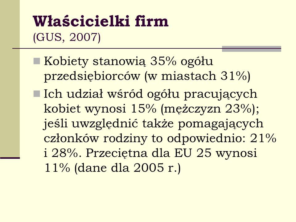 Właścicielki firm (GUS, 2007) Kobiety stanowią 35% ogółu przedsiębiorców (w miastach 31%) Ich udział wśród ogółu pracujących kobiet wynosi 15% (mężczy