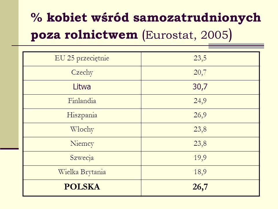 % kobiet wśród samozatrudnionych poza rolnictwem ( Eurostat, 2005 ) EU 25 przeciętnie23,5 Czechy20,7 Litwa30,7 Finlandia24,9 Hiszpania26,9 Włochy23,8