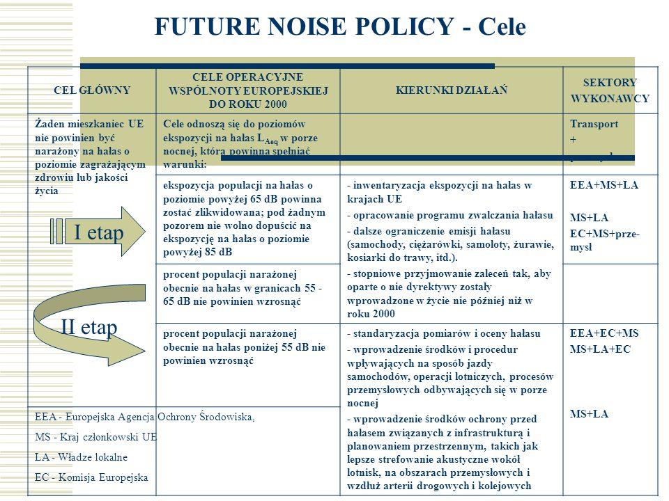 FUTURE NOISE POLICY - Cele Zgodnie z propozycjami i celami sformułowanymi w Zielonej Księdze przyjęto, iż niezbędne stały się następujące działania: - identyfikacja problemów hałasowych w środowisku, - opracowanie ramowego programu dla realizacji działań naprawczych.