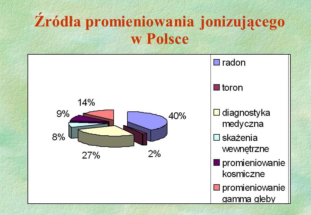 Źródła promieniowania jonizującego w Polsce