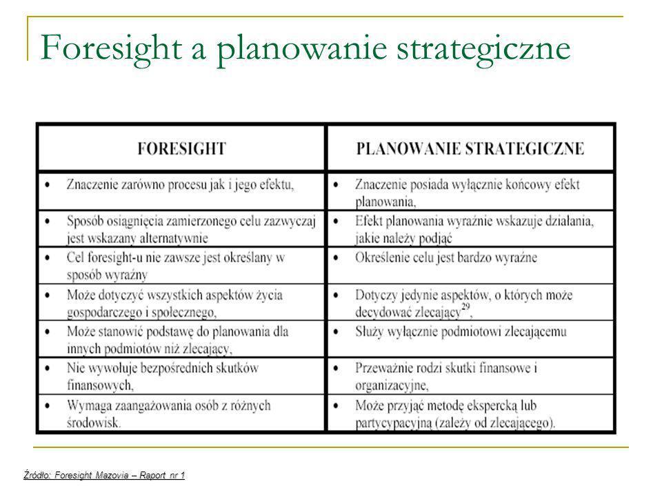 Foresight a planowanie strategiczne Źródło: Foresight Mazovia – Raport nr 1