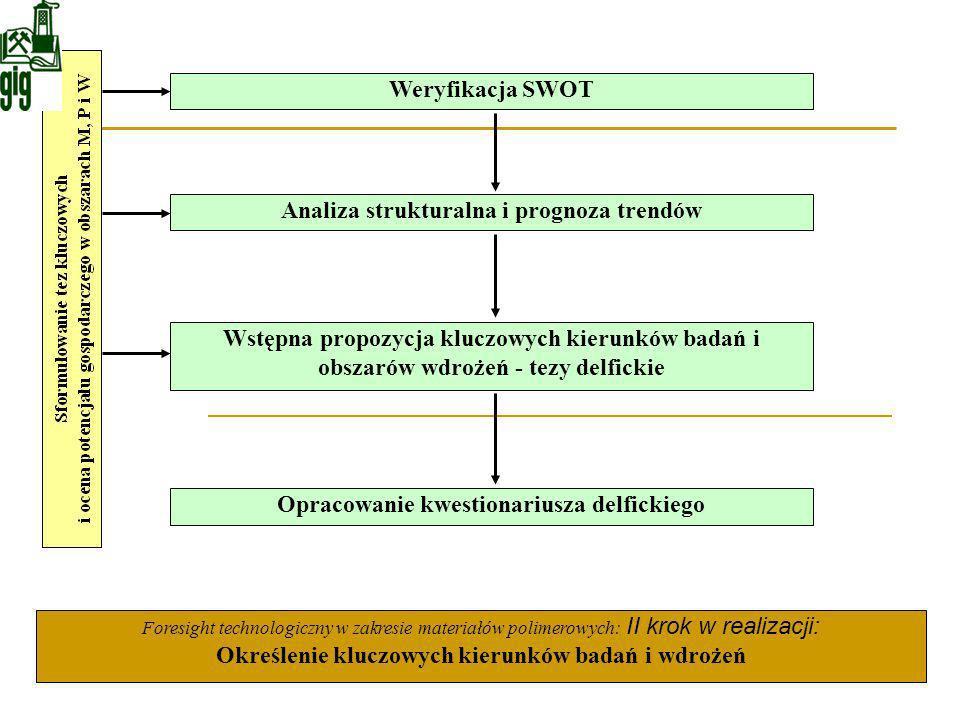 Weryfikacja SWOT Wstępna propozycja kluczowych kierunków badań i obszarów wdrożeń - tezy delfickie Analiza strukturalna i prognoza trendów Opracowanie