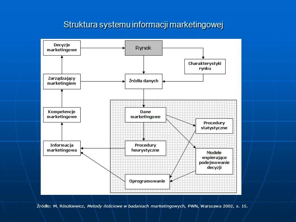 Struktura systemu informacji marketingowej Źródło: M. Rószkiewicz, Metody ilościowe w badaniach marketingowych, PWN, Warszawa 2002, s. 15.