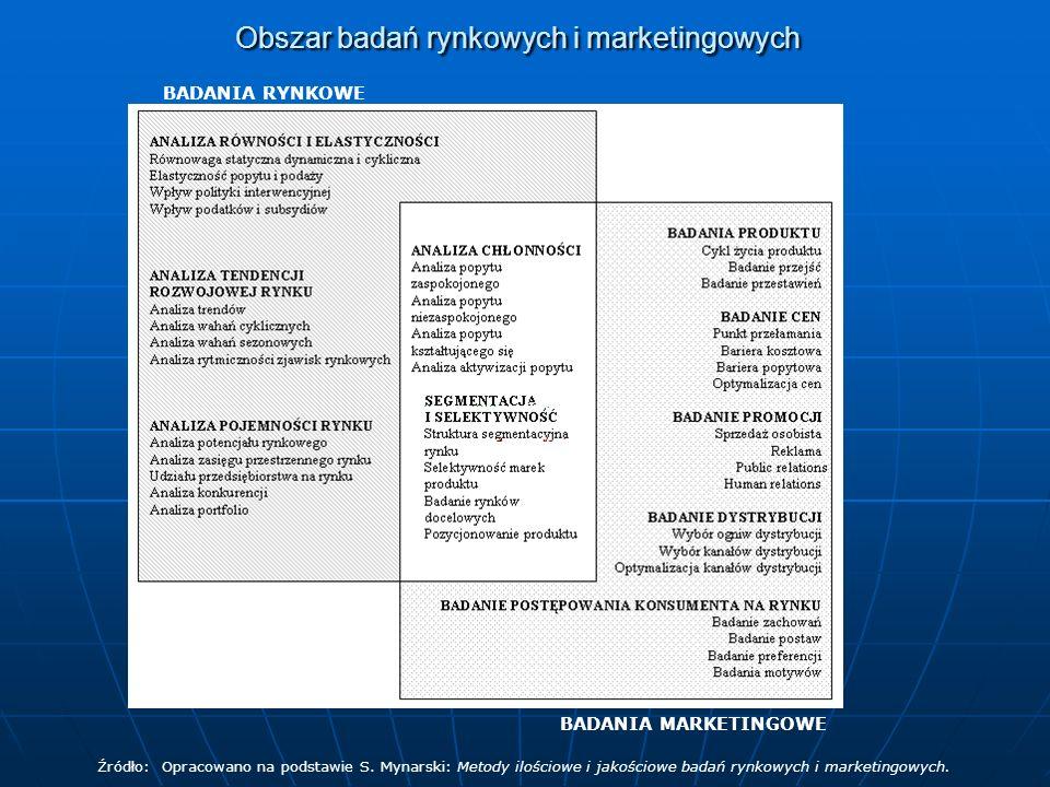 Obszar badań rynkowych i marketingowych BADANIA RYNKOWE BADANIA MARKETINGOWE Źródło: Opracowano na podstawie S. Mynarski: Metody ilościowe i jakościow