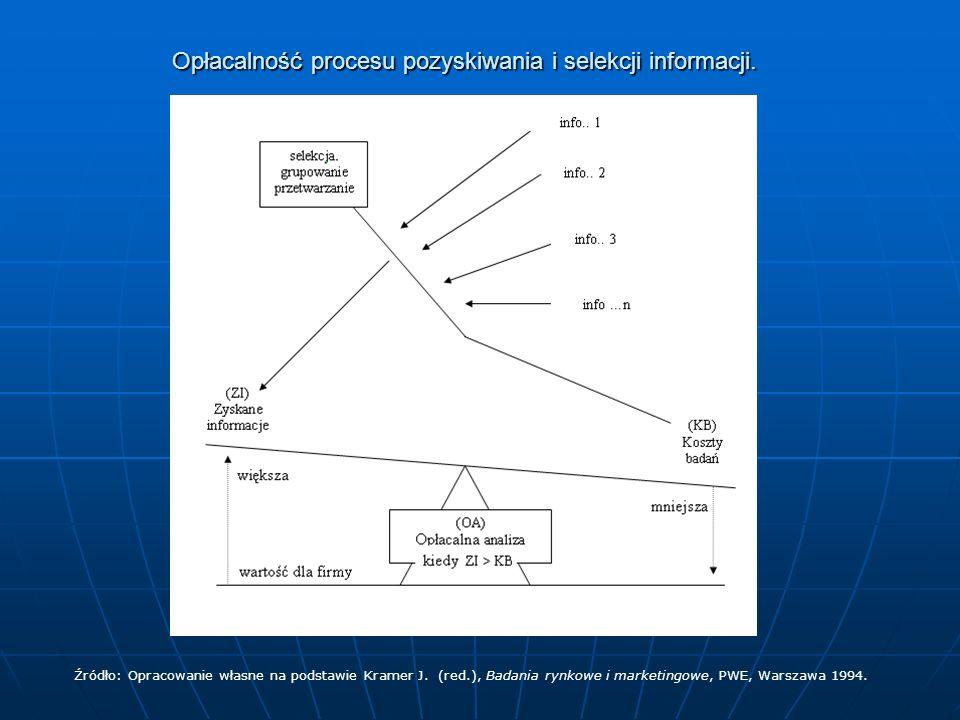 Opłacalność procesu pozyskiwania i selekcji informacji. Źródło: Opracowanie własne na podstawie Kramer J. (red.), Badania rynkowe i marketingowe, PWE,