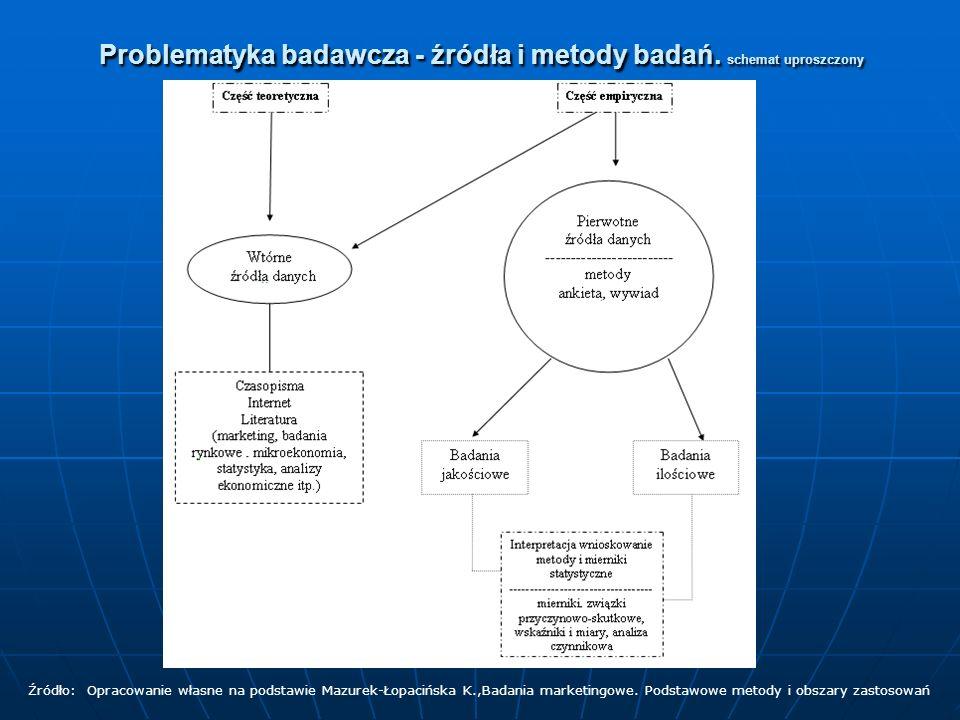 Problematyka badawcza - źródła i metody badań. schemat uproszczony Źródło: Opracowanie własne na podstawie Mazurek-Łopacińska K.,Badania marketingowe.