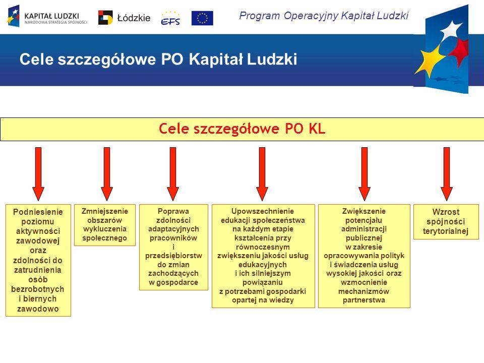 Program Operacyjny Kapitał Ludzki Ministerstwo Rozwoju Regionalnego Instytucja Zarządzająca PO KL Urząd Marszałkowski w Łodzi Departament ds.