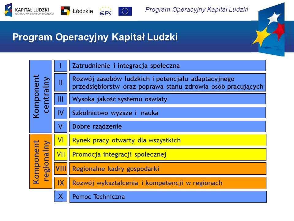 Program Operacyjny Kapitał Ludzki Komponent centralny Zatrudnienie i integracja społeczna I Rozwój zasobów ludzkich i potencjału adaptacyjnego przedsi