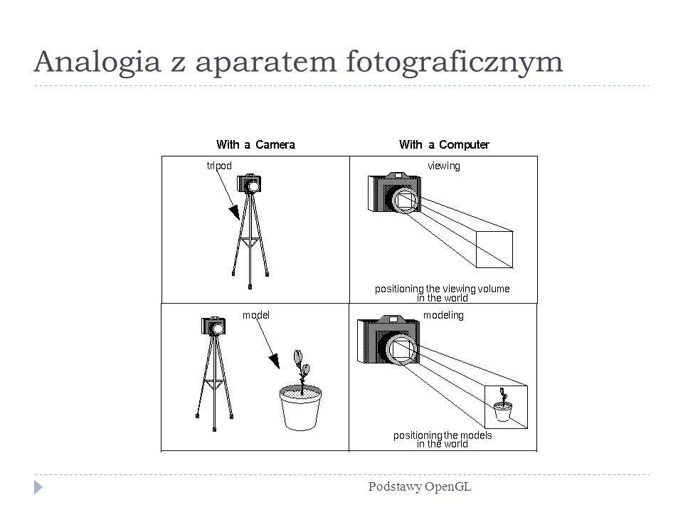 Położenie obserwatora Podstawy OpenGL Domyślne położenie kamery: gluLookat (0.0, 0.0, 0.0, 0.0, 0.0, -100.0, 0.0, 1.0, 0.0); gluLookat należy do biblioteki GLU - bo zawiera złożenie kilku podstawowych operacji OpenGL