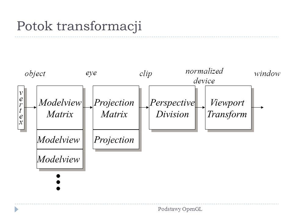 Potok transformacji Podstawy OpenGL vertexvertex Modelview Matrix Projection Matrix Perspective Division Viewport Transform Modelview Projection objec