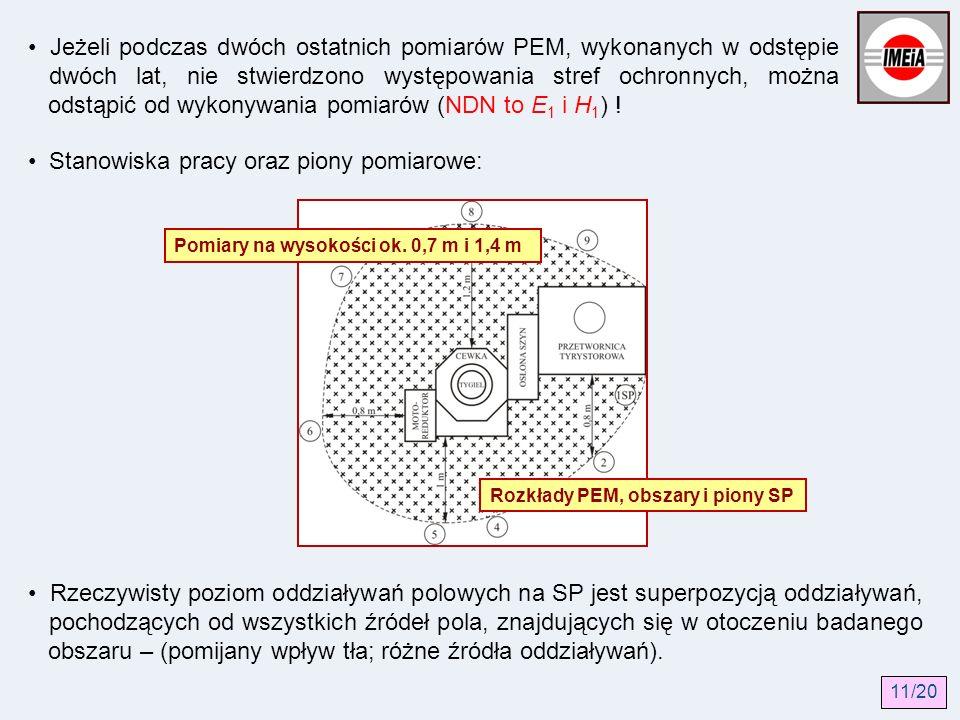 Jeżeli podczas dwóch ostatnich pomiarów PEM, wykonanych w odstępie dwóch lat, nie stwierdzono występowania stref ochronnych, można odstąpić od wykonyw