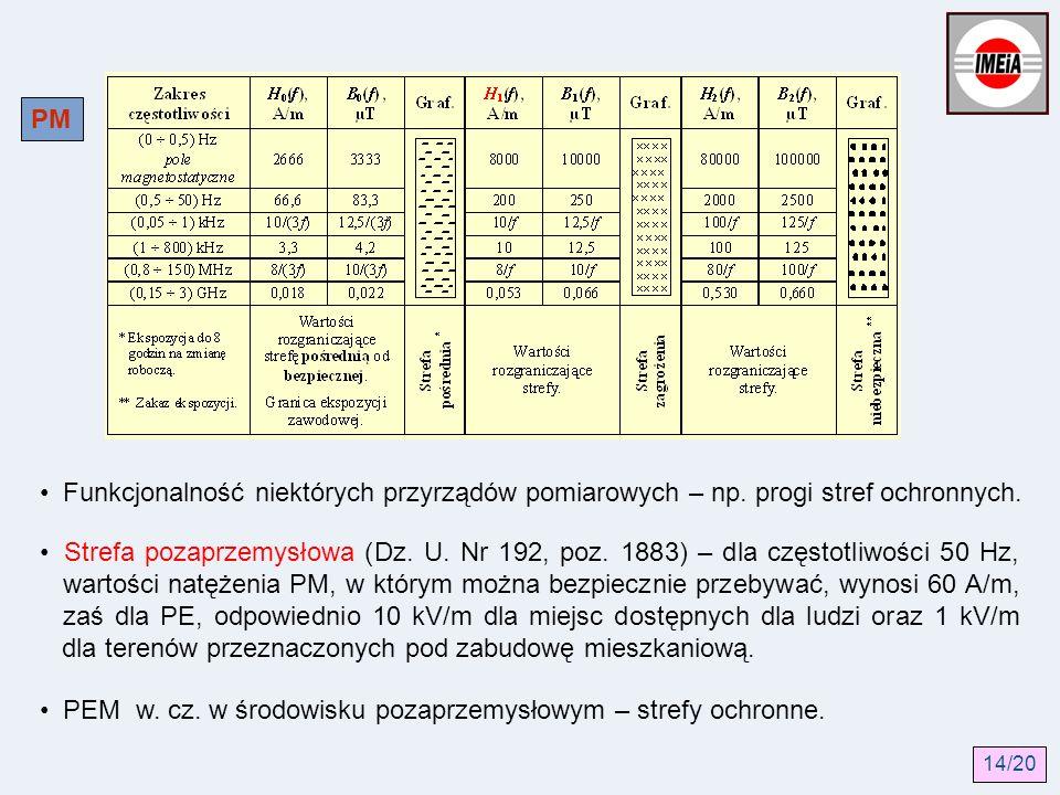 PM Funkcjonalność niektórych przyrządów pomiarowych – np. progi stref ochronnych. Strefa pozaprzemysłowa (Dz. U. Nr 192, poz. 1883) – dla częstotliwoś