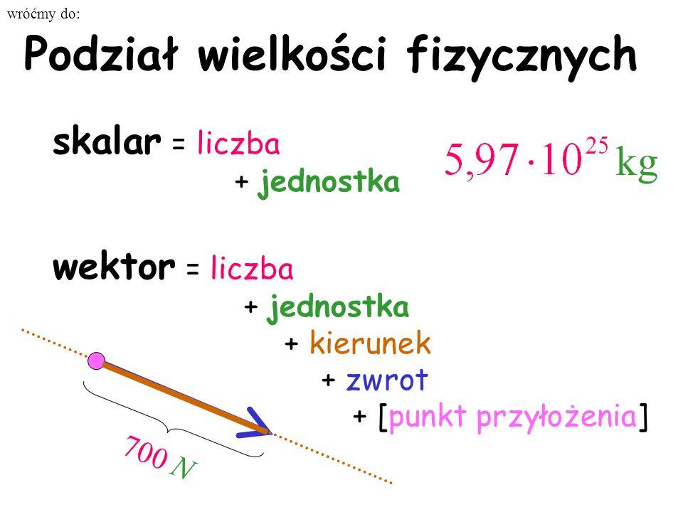 Podział wielkości fizycznych skalar = liczba + jednostka wektor = liczba + jednostka + kierunek + zwrot + [punkt przyłożenia] 700 N kg wróćmy do: