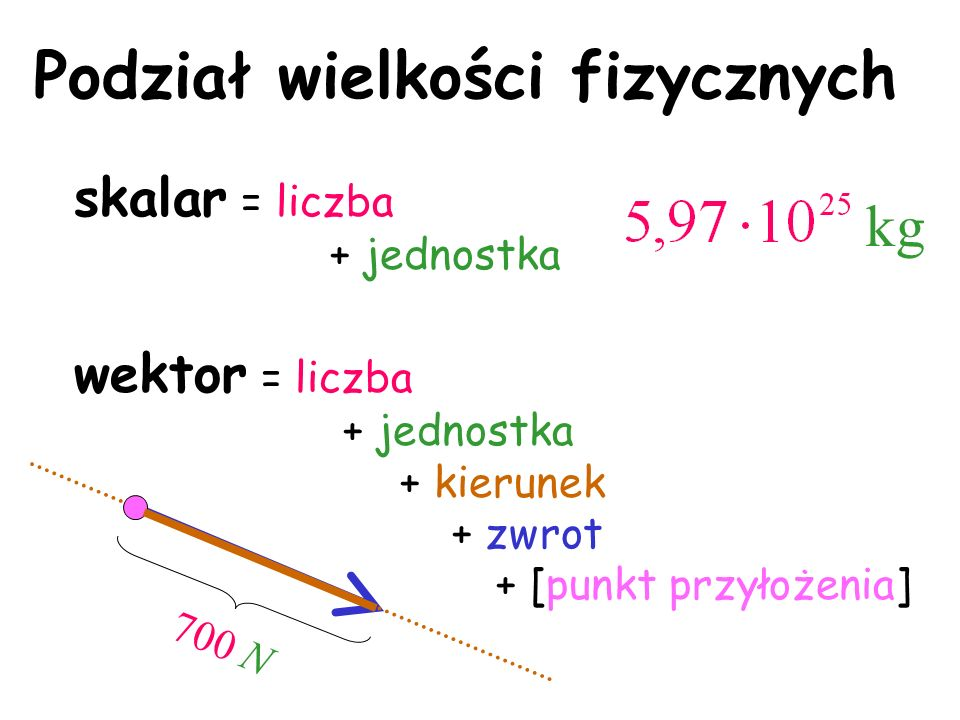 Podział wielkości fizycznych skalar = liczba + jednostka wektor = liczba + jednostka + kierunek + zwrot + [punkt przyłożenia] 700 N kg