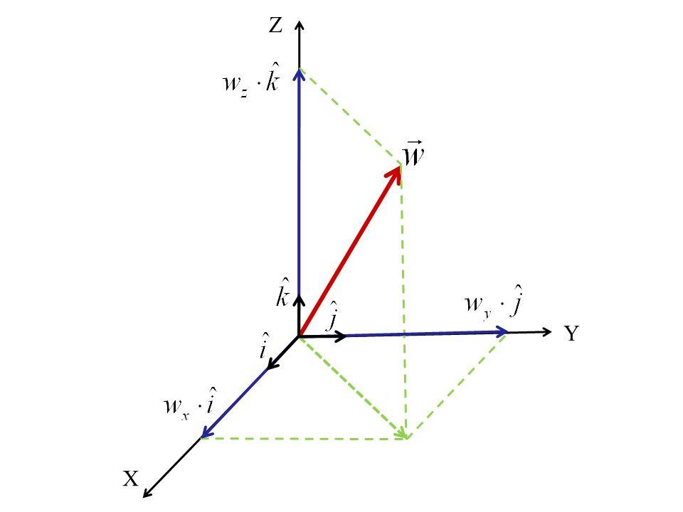 Współrzędne wektora Każdy wektor można w przyjętym układzie współrzędnych rozłożyć na trzy składowe.