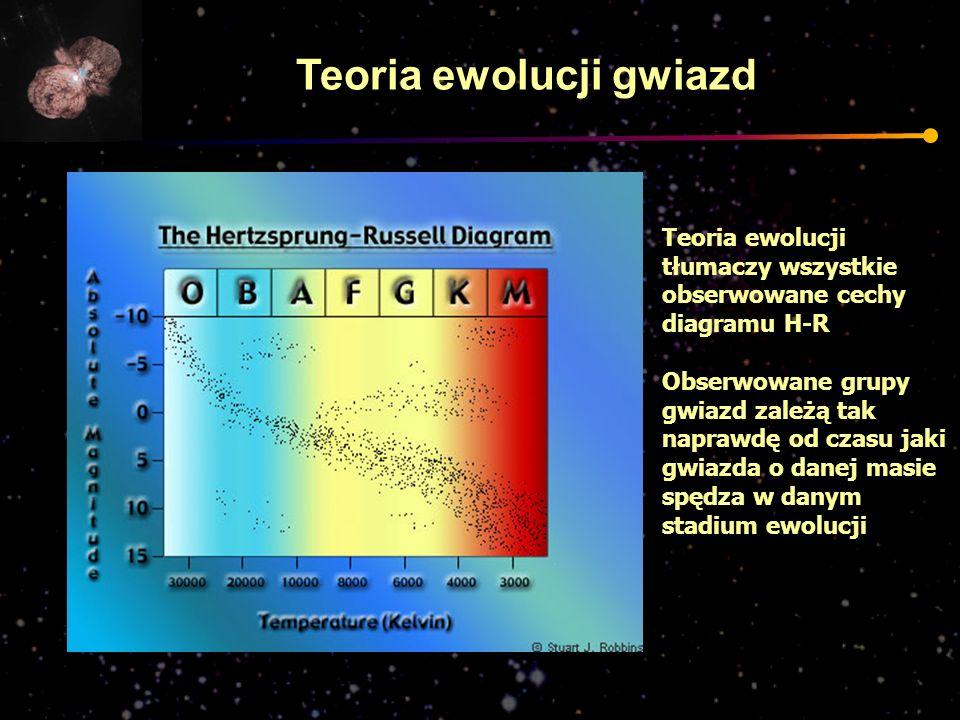 Teoria ewolucji gwiazd Teoria ewolucji tłumaczy wszystkie obserwowane cechy diagramu H-R Obserwowane grupy gwiazd zależą tak naprawdę od czasu jaki gw