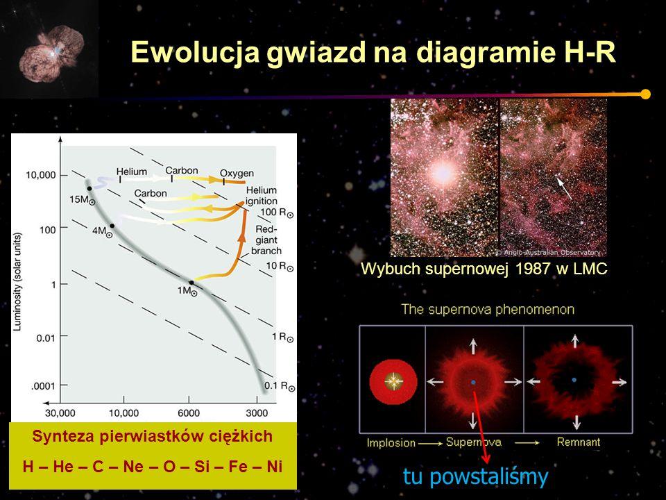 Synteza pierwiastków ciężkich H – He – C – Ne – O – Si – Fe – Ni Wybuch supernowej 1987 w LMC tu powstaliśmy Ewolucja gwiazd na diagramie H-R