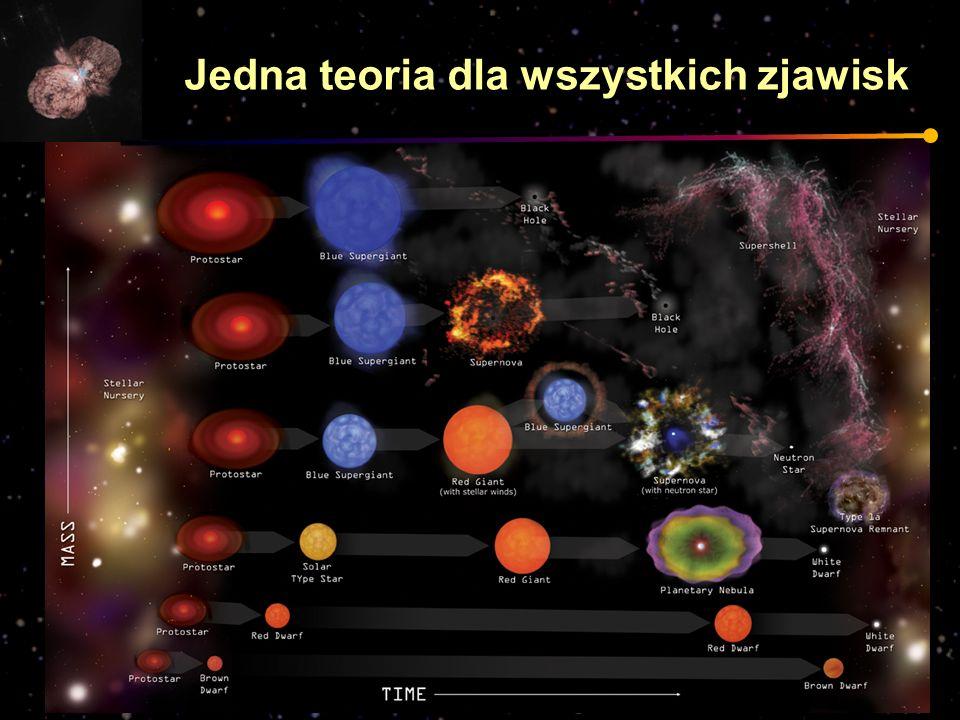 Jedna teoria dla wszystkich zjawisk