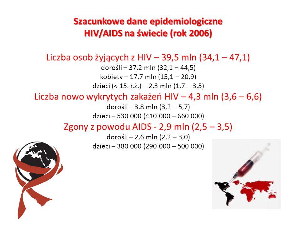 Szacunkowe dane epidemiologiczne HIV/AIDS na świecie (rok 2006) Liczba osob żyjących z HIV – 39,5 mln (34,1 – 47,1) dorośli – 37,2 mln (32,1 – 44,5) k