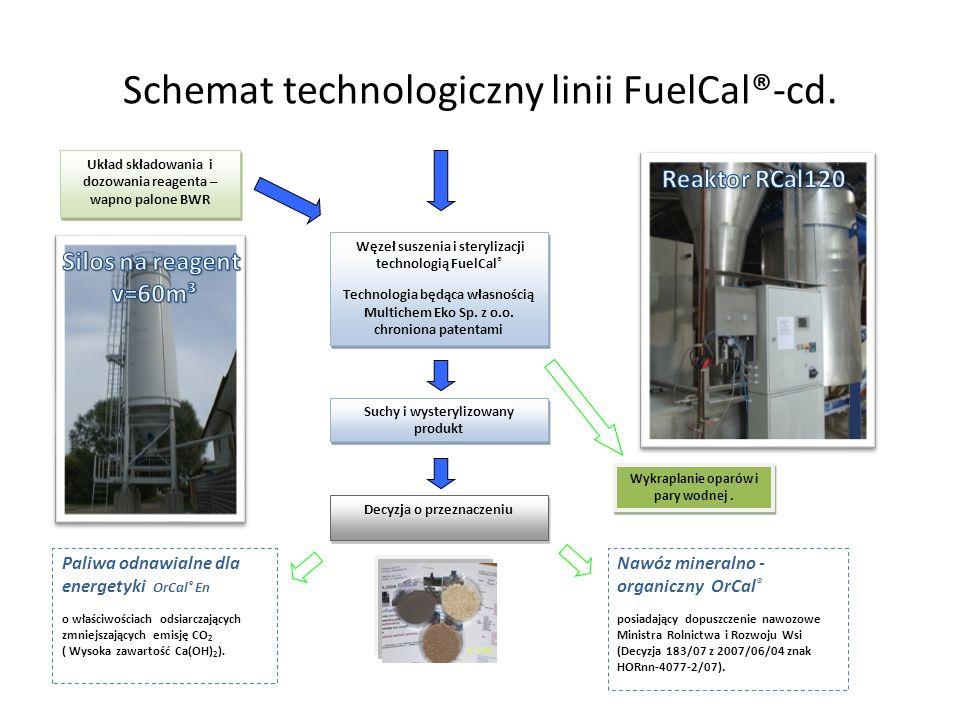 Schemat technologiczny linii FuelCal®-cd. Węzeł suszenia i sterylizacji technologią FuelCal ® Technologia będąca własnością Multichem Eko Sp. z o.o. c