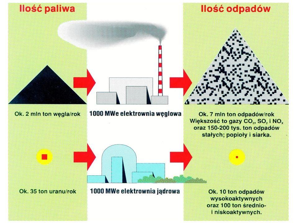 W Polsce odpady umieszcza się w płytkim składowisku podziemnym. Takie składowisko jest w Różanie na terenie dawnego fortu wojskowego. Odpady alfa skła