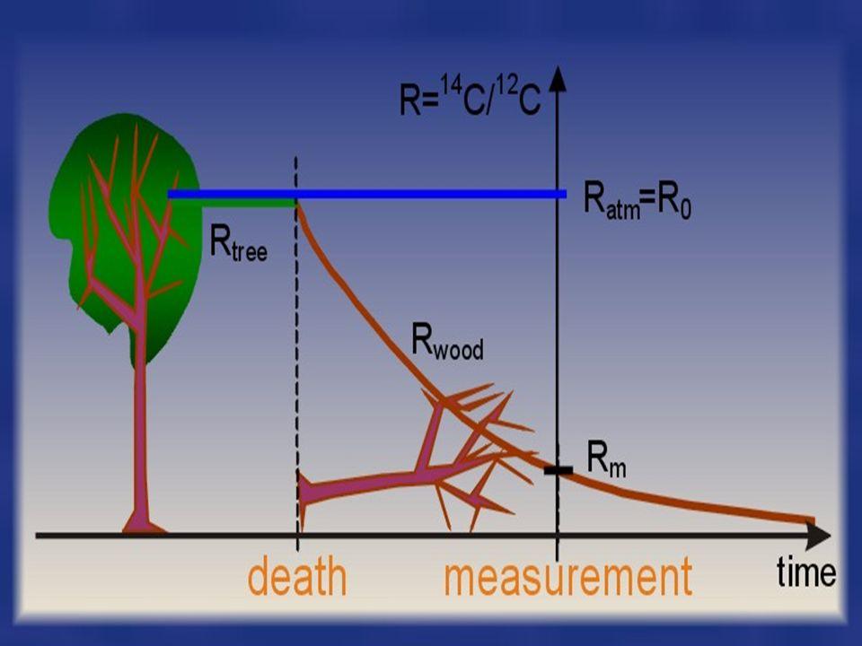 DATOWANIE RADIOWĘGLOWE Pierwiastek węgla ma 3 izotopy: 12 C, 13 C, 14 C. Pod wpływem promieniowania kosmicznego w atmosferze Ziemi powstaje radioaktyw