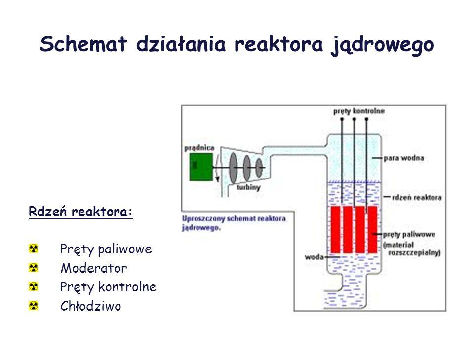 Schemat działania reaktora jądrowego Rdzeń reaktora: Pręty paliwowe Moderator Pręty kontrolne Chłodziwo