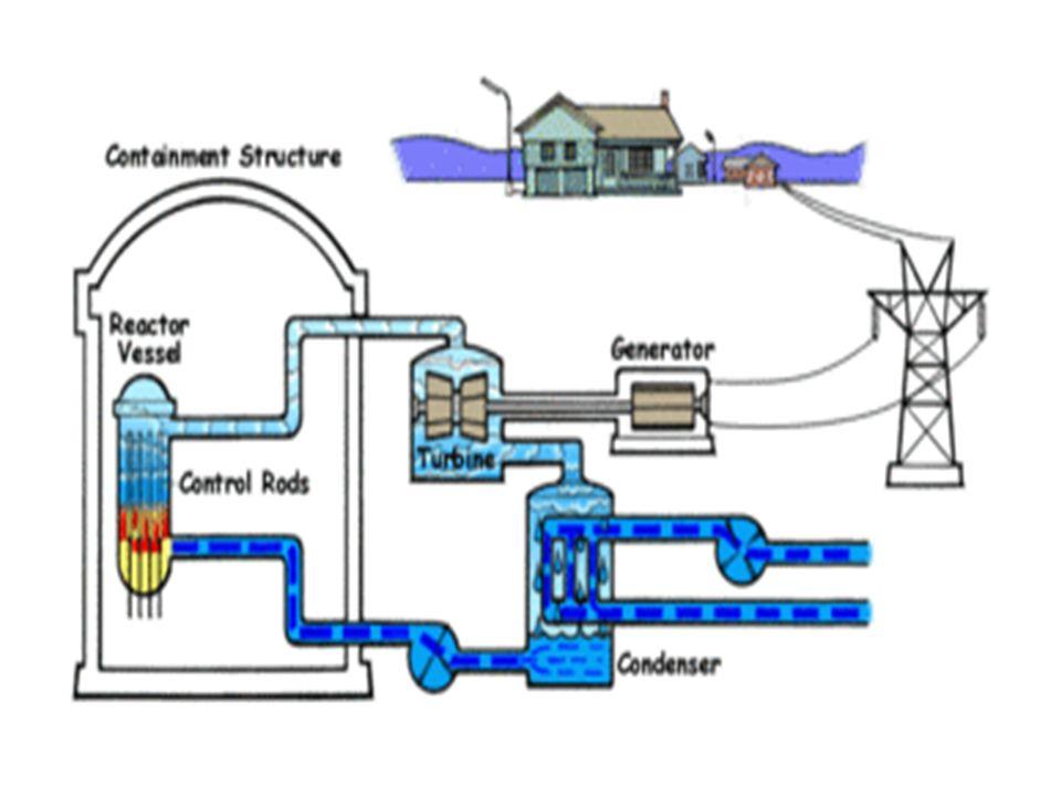 Pręty paliwowe - zawierają materiał rozszczepialny uran, lub dwutlenek uranu, lub izotop plutonu 239 Pu. Polski reaktor badawczy w Świerku pracuje na