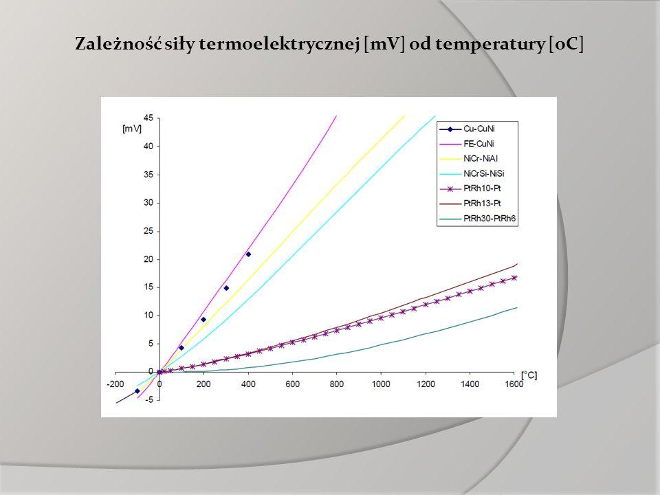 Zależność siły termoelektrycznej [mV] od temperatury [oC]
